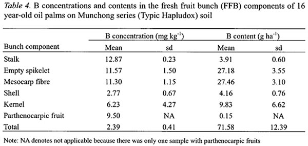 proximate analysis of proton seed oil 2 materials and methods 21 plant material the seeds were obtained from melon fruits (c melo l), varieties honeydew, dessert 5, and hybrid 1, grown in region of plovdiv, southern bulgaria, crop 2012prior to use for analysis, the melon seeds were air dried for 72 h at 25°c.